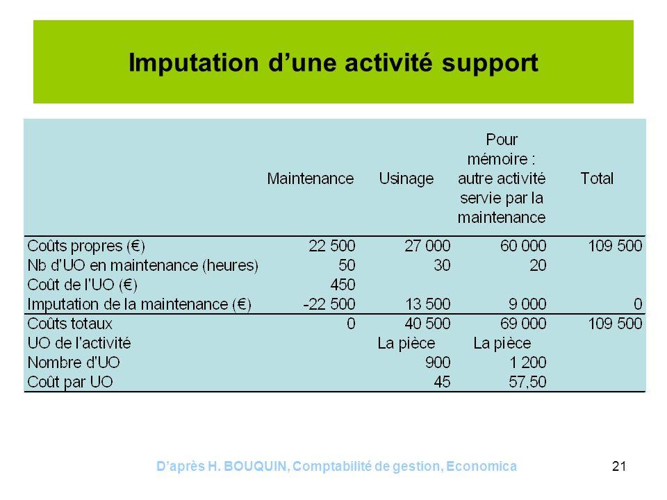 Daprès H. BOUQUIN, Comptabilité de gestion, Economica21 Imputation dune activité support