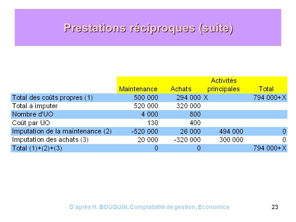 Daprès H. BOUQUIN, Comptabilité de gestion, Economica23 Prestations réciproques (suite)