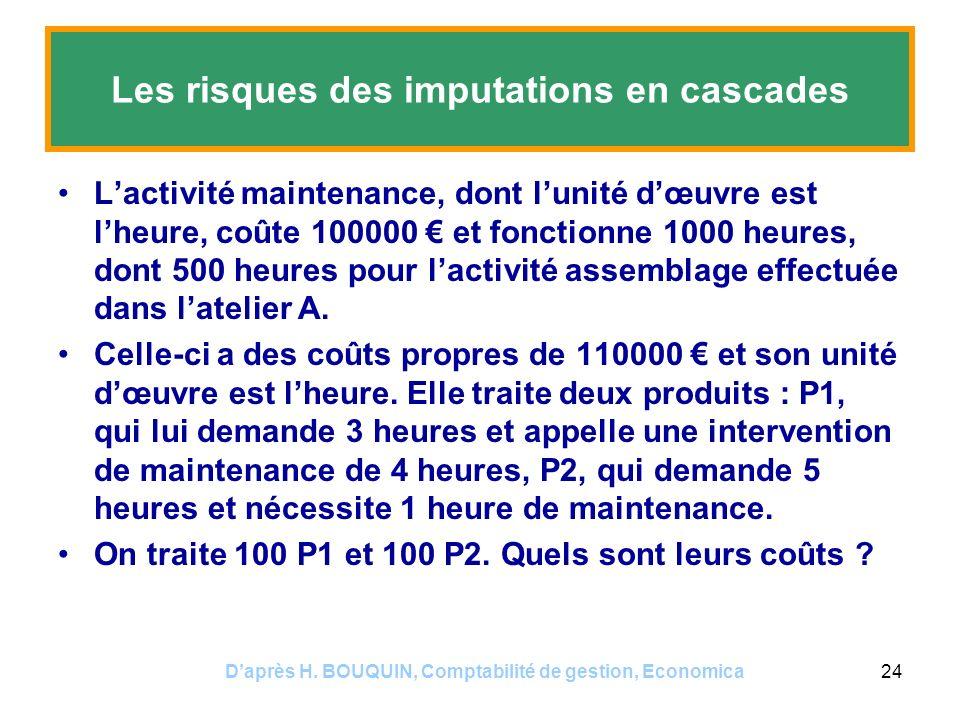 Daprès H. BOUQUIN, Comptabilité de gestion, Economica24 Les risques des imputations en cascades Lactivité maintenance, dont lunité dœuvre est lheure,