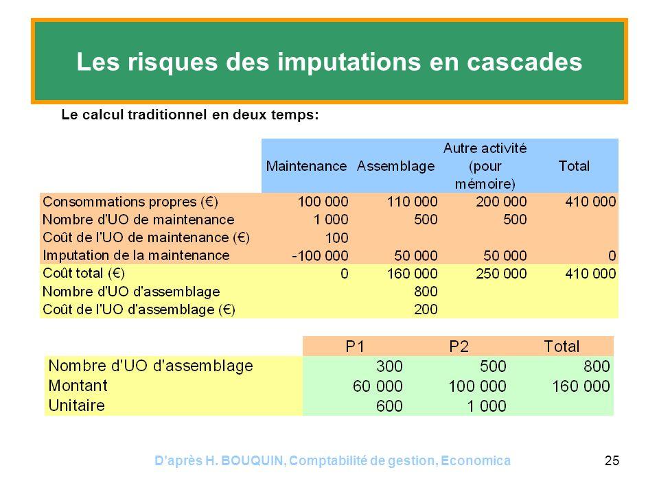 Daprès H. BOUQUIN, Comptabilité de gestion, Economica25 Les risques des imputations en cascades Le calcul traditionnel en deux temps: