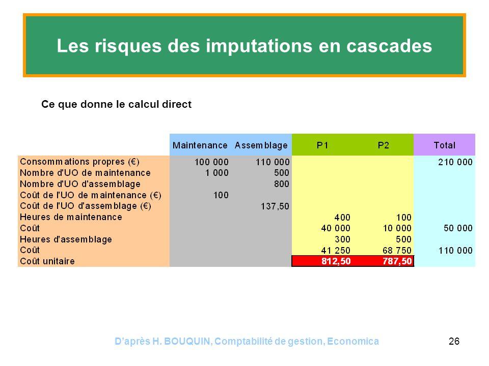 Daprès H. BOUQUIN, Comptabilité de gestion, Economica26 Les risques des imputations en cascades Ce que donne le calcul direct