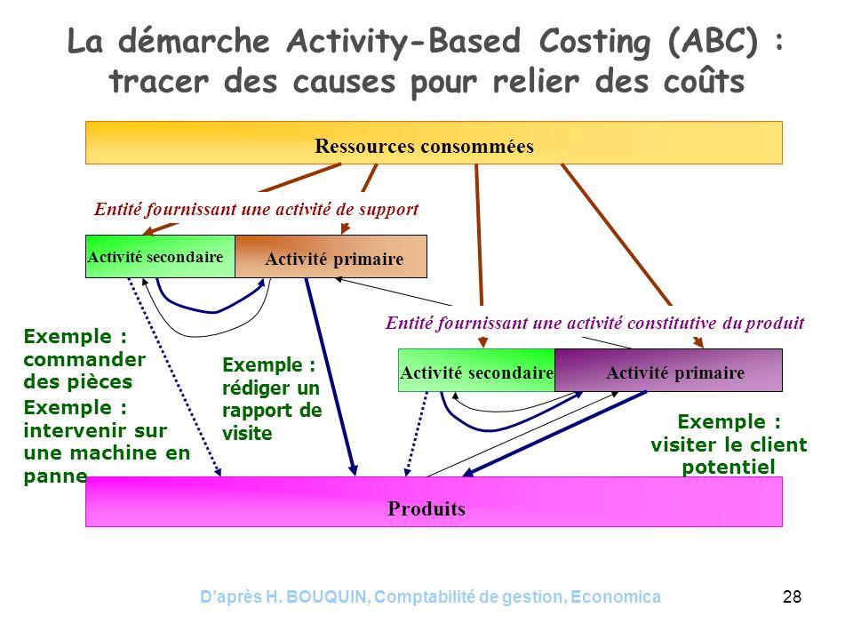 Daprès H. BOUQUIN, Comptabilité de gestion, Economica28 La démarche Activity-Based Costing (ABC) : tracer des causes pour relier des coûts Ressources
