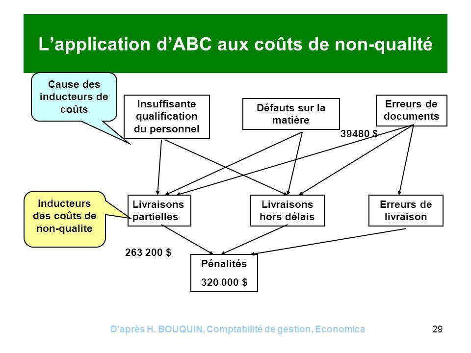 Daprès H. BOUQUIN, Comptabilité de gestion, Economica29 Lapplication dABC aux coûts de non-qualité Pénalités 320 000 $ Livraisons partielles Livraison