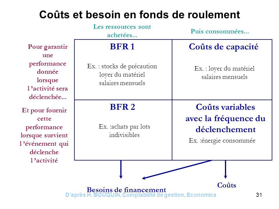 Daprès H. BOUQUIN, Comptabilité de gestion, Economica31 BFR 1 BFR 2 Coûts de capacité Coûts variables avec la fréquence du déclenchement Ex. : stocks