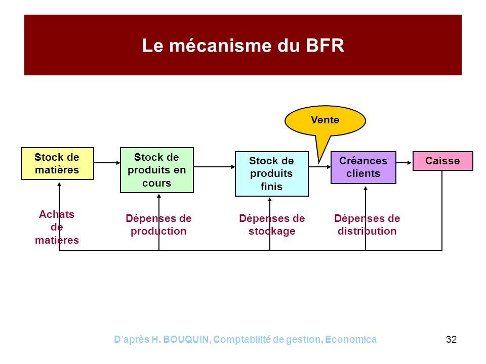 Daprès H. BOUQUIN, Comptabilité de gestion, Economica32 Le mécanisme du BFR Stock de matières Caisse Stock de produits en cours Stock de produits fini