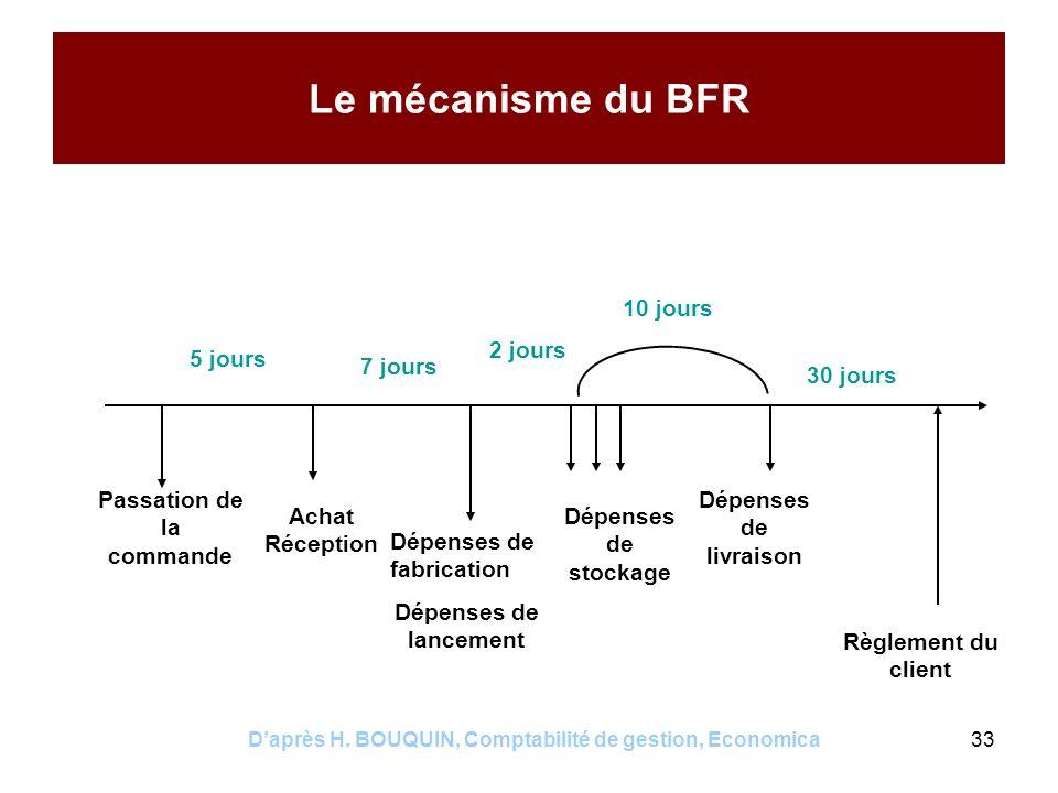 Daprès H. BOUQUIN, Comptabilité de gestion, Economica33 Le mécanisme du BFR Passation de la commande Achat Réception Dépenses de fabrication Dépenses
