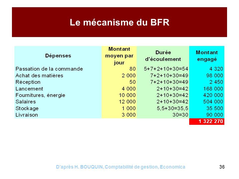 Daprès H. BOUQUIN, Comptabilité de gestion, Economica36 Le mécanisme du BFR