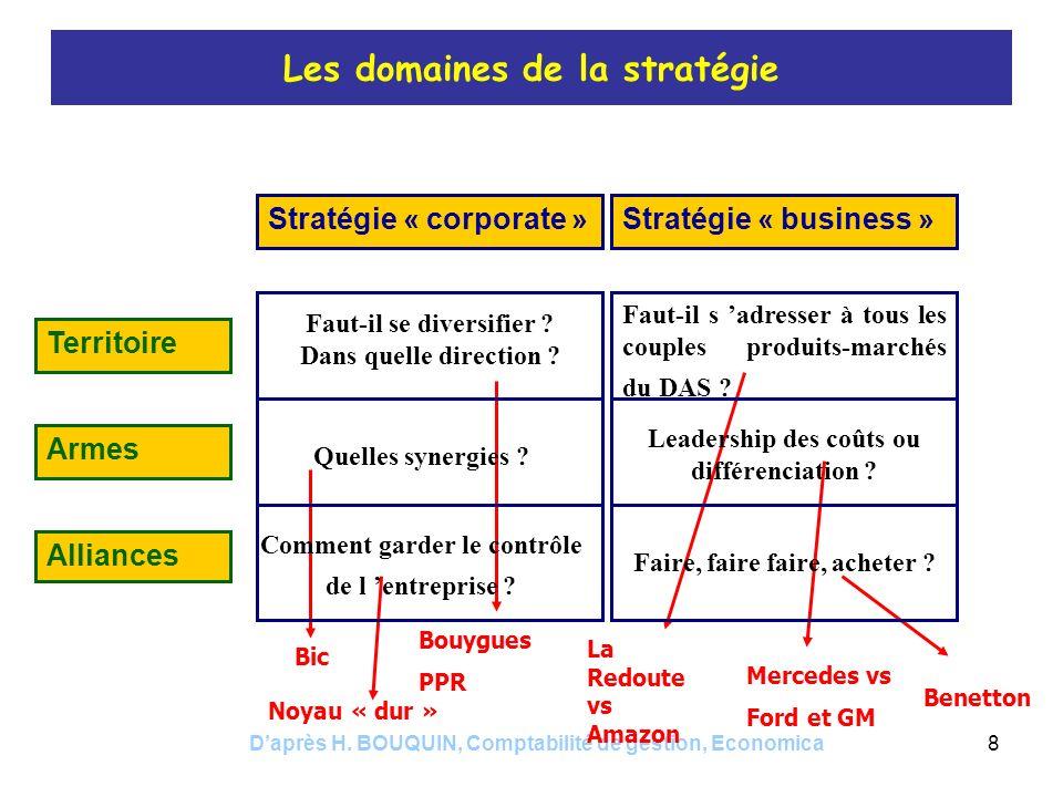 Daprès H. BOUQUIN, Comptabilité de gestion, Economica8 Bic Les domaines de la stratégie Bouygues PPR La Redoute vs Amazon Stratégie « corporate »Strat