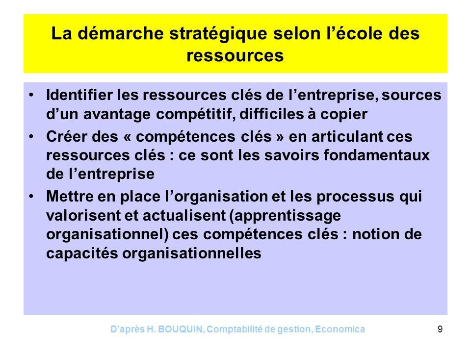 Daprès H. BOUQUIN, Comptabilité de gestion, Economica9 La démarche stratégique selon lécole des ressources Identifier les ressources clés de lentrepri