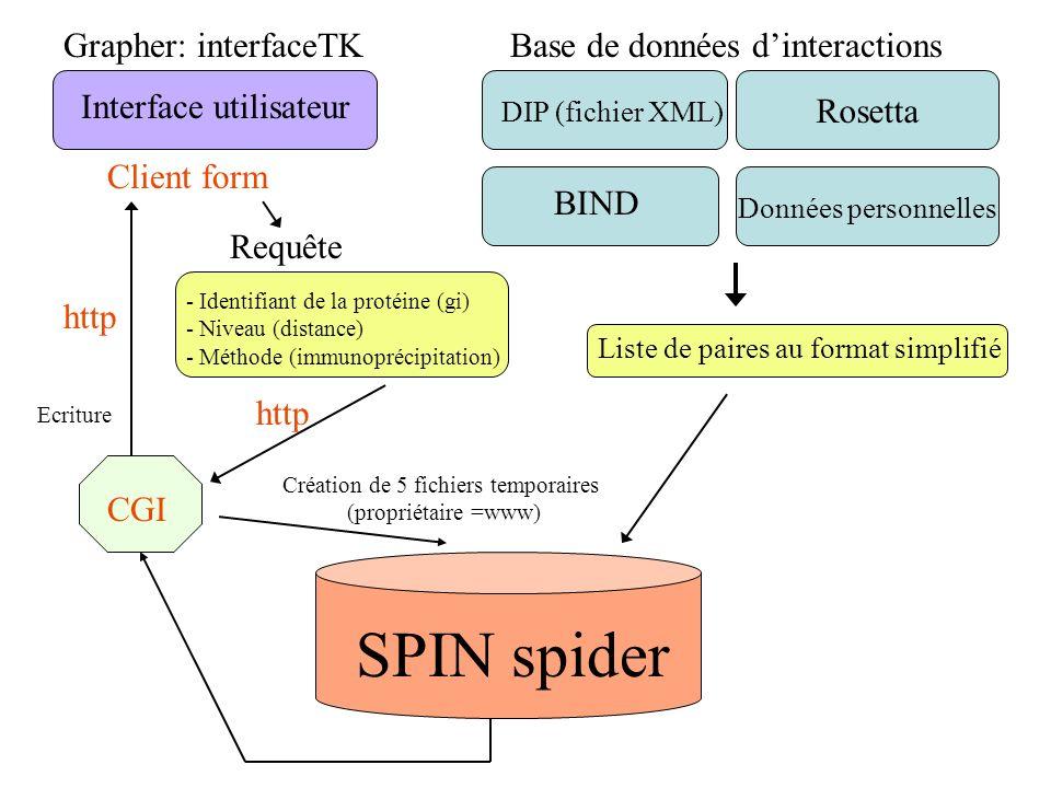 Rosetta Base de données dinteractions DIP (fichier XML) BIND Données personnelles Liste de paires au format simplifié Interface utilisateur Requête Gr