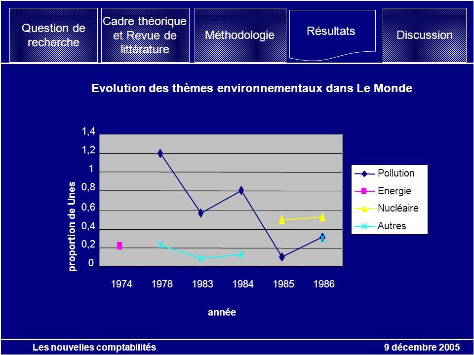 9 décembre 2005 Les nouvelles comptabilités Question de recherche Résultats Discussion Cadre théorique et Revue de littérature Méthodologie Evolution des thèmes environnementaux dans Le Monde 0 0,2 0,4 0,6 0,8 1 1,2 1,4 197419781983198419851986 année proportion de Unes Pollution Energie Nucléaire Autres