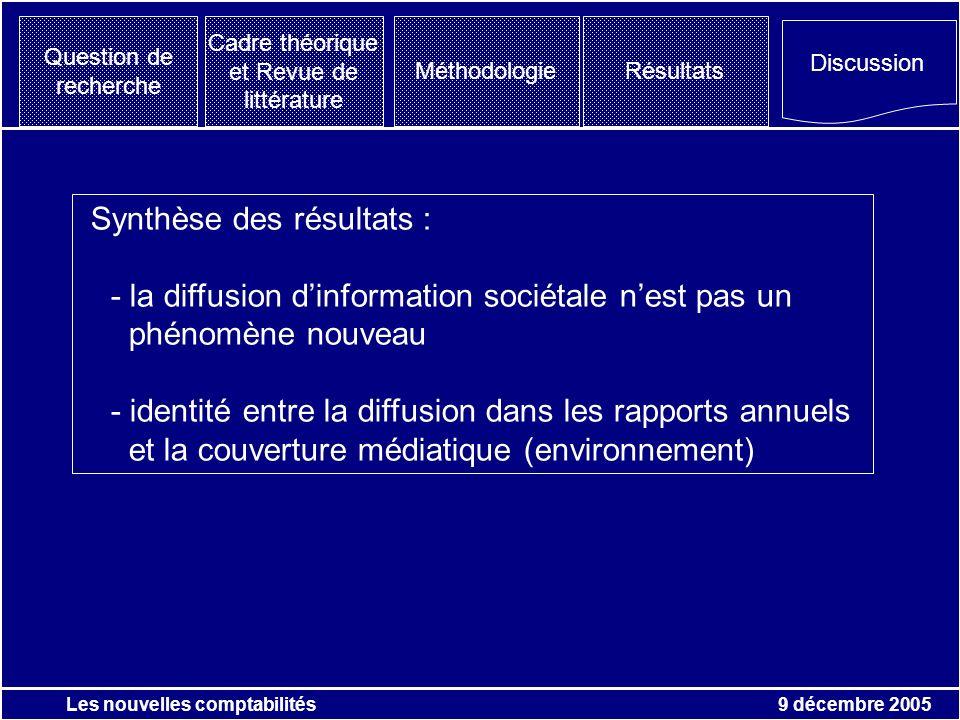 9 décembre 2005 Les nouvelles comptabilités Question de recherche Cadre théorique et Revue de littérature MéthodologieRésultats Discussion Synthèse de