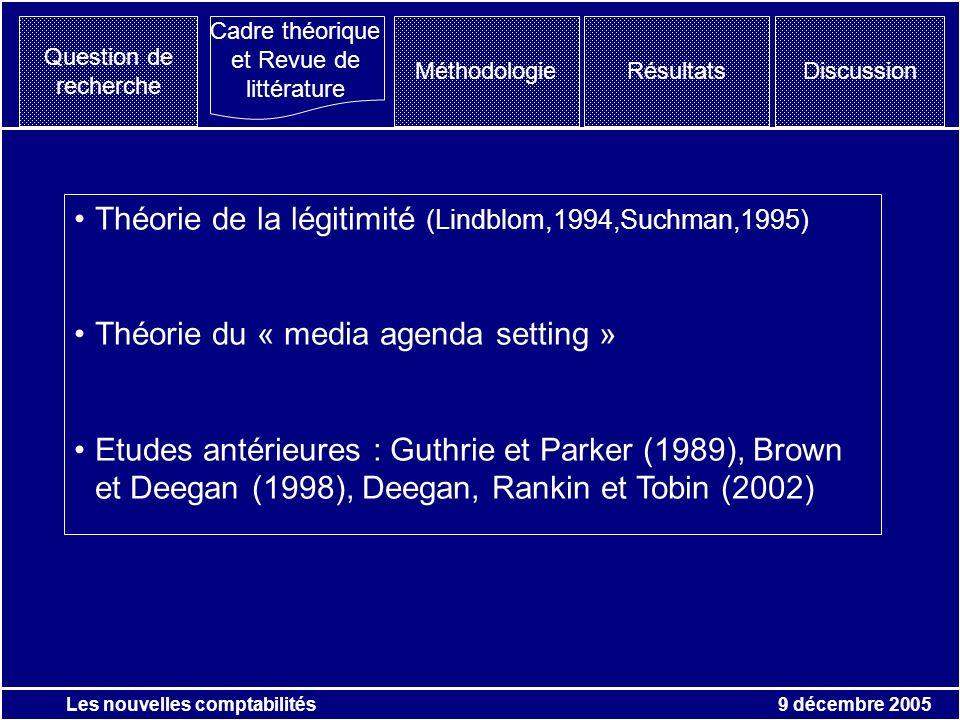 9 décembre 2005 Les nouvelles comptabilités Question de recherche MéthodologieRésultats Cadre théorique et Revue de littérature Discussion Théorie de la légitimité (Lindblom,1994,Suchman,1995) Théorie du « media agenda setting » Etudes antérieures : Guthrie et Parker (1989), Brown et Deegan (1998), Deegan, Rankin et Tobin (2002)