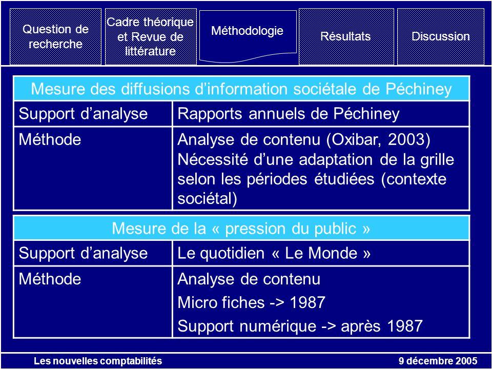 9 décembre 2005 Les nouvelles comptabilités Question de recherche Résultats Méthodologie Discussion Cadre théorique et Revue de littérature Mesure des