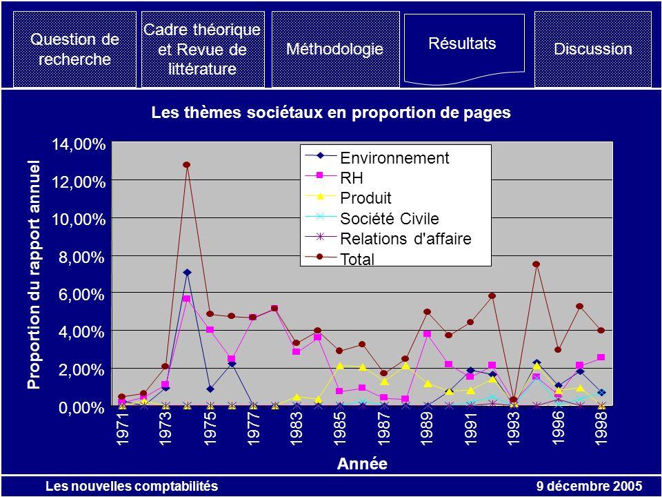 9 décembre 2005 Les nouvelles comptabilités Question de recherche Résultats Discussion Cadre théorique et Revue de littérature Méthodologie année Les thèmes environnementaux en proportion de page de rapport annuel Péchiney 0,00% 0,50% 1,00% 1,50% 2,00% 2,50% 3,00% 3,50% 4,00% 4,50% 1971197319751977198319851987198919911993 19961998 pollution Recyclage Energie esthétique des sites Certification E-autres Proportion du rapport annuel « Les problèmes de lenvironnement ont pris une grande acuité au cours des dernières années et ont provoqué à légard du Groupe des critiques rendues excessives par leur caractère systématique.