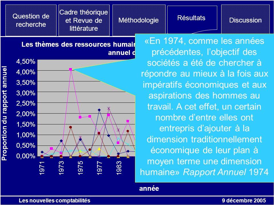 9 décembre 2005 Les nouvelles comptabilités Question de recherche Résultats Discussion Cadre théorique et Revue de littérature Méthodologie Les thèmes des ressources humaines en proportion de pages de rapport annuel de Péchiney 0,00% 0,50% 1,00% 1,50% 2,00% 2,50% 3,00% 3,50% 4,00% 4,50% 197119731975197719831985198719891991199319961998 année hygiène et sécurité formation Rémunération Relations Sociales Restructurations rh-autres Proportion du rapport annuel «En 1974, comme les années précédentes, lobjectif des sociétés a été de chercher à répondre au mieux à la fois aux impératifs économiques et aux aspirations des hommes au travail.