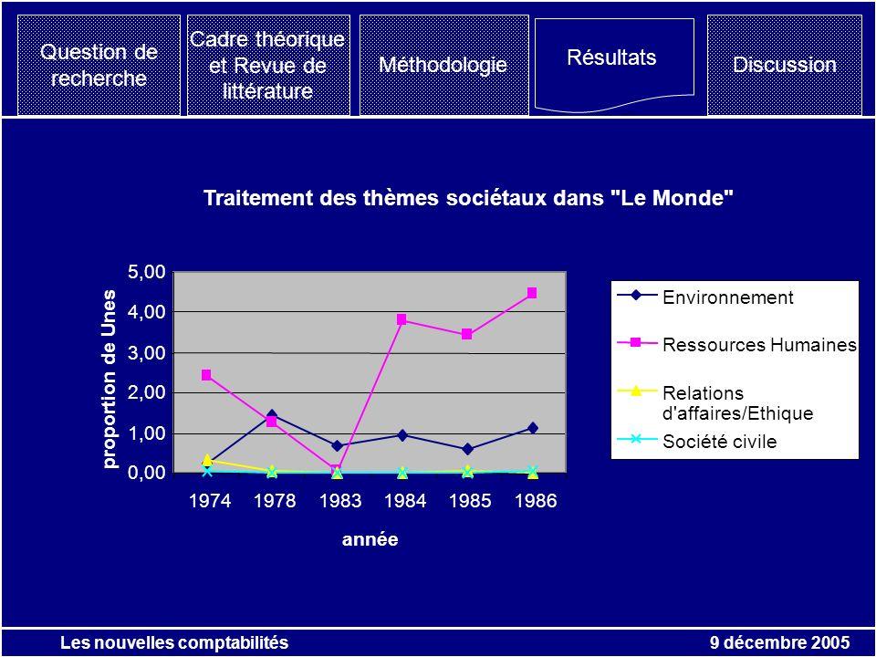 9 décembre 2005 Les nouvelles comptabilités Question de recherche Résultats Discussion Cadre théorique et Revue de littérature Méthodologie Traitement