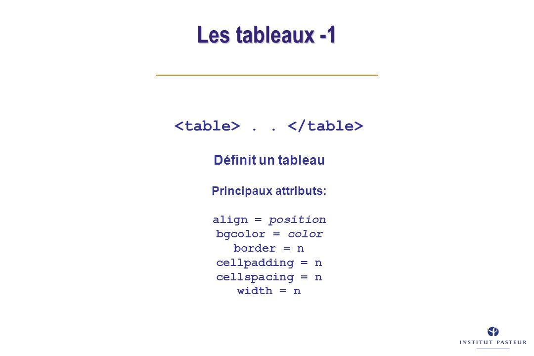 Les tableaux -1.. Définit un tableau Principaux attributs: align = position bgcolor = color border = n cellpadding = n cellspacing = n width = n