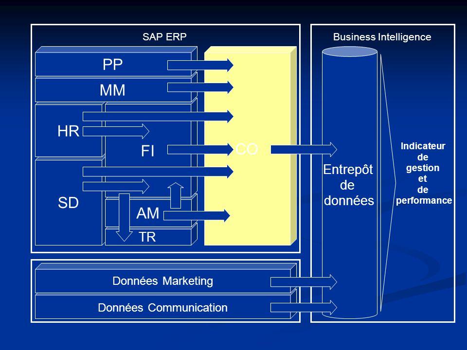 Données Communication SD TR AM HR FI MM PP CO Données Marketing Entrepôt de données SAP ERPBusiness Intelligence Indicateur de gestion et de performan