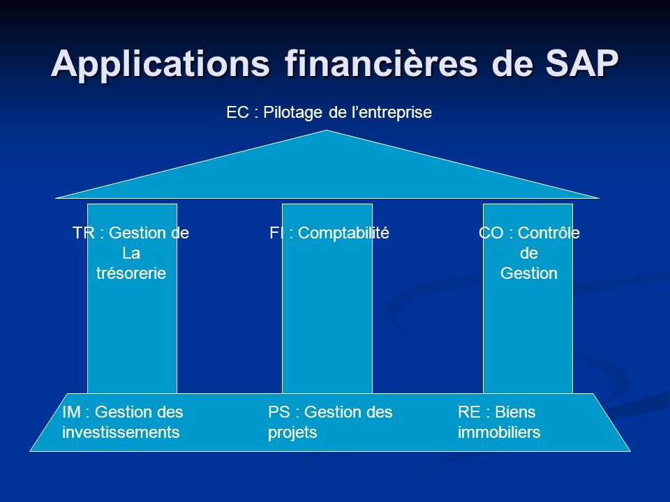 Applications financières de SAP IM : Gestion des investissements PS : Gestion des projets RE : Biens immobiliers TR : Gestion de La trésorerie EC : Pi