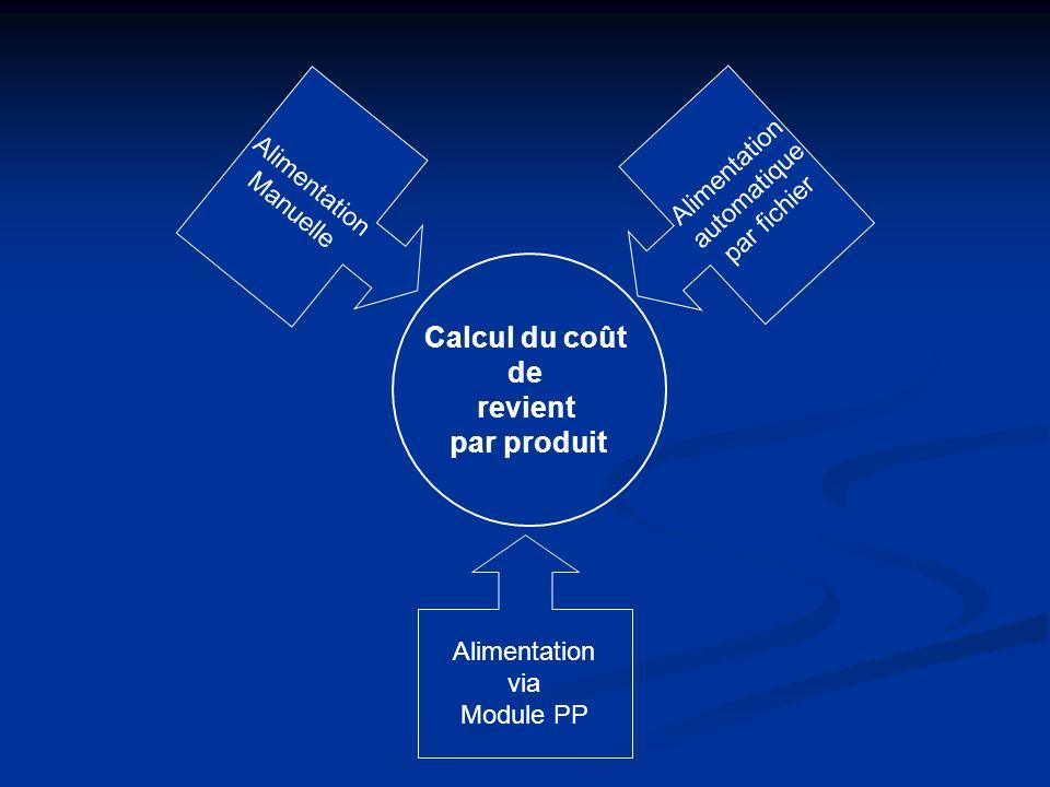 Calcul du coût de revient par produit Alimentation Manuelle Alimentationautomatique par fichier Alimentation via Module PP