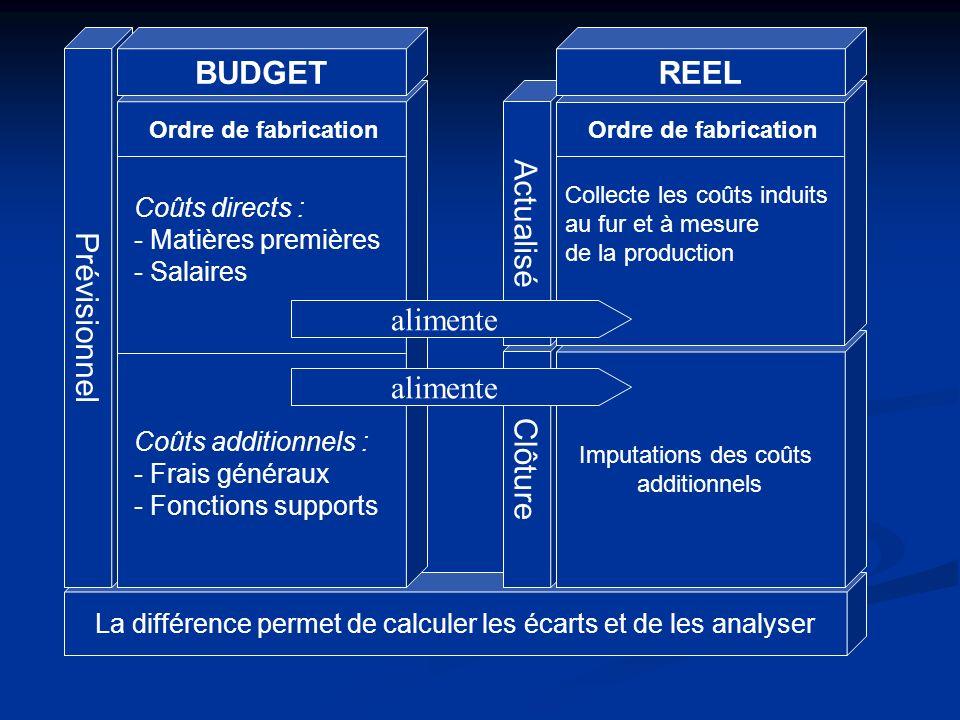 La différence permet de calculer les écarts et de les analyser Clôture Actualisé Prévisionnel Imputations des coûts additionnels Collecte les coûts in