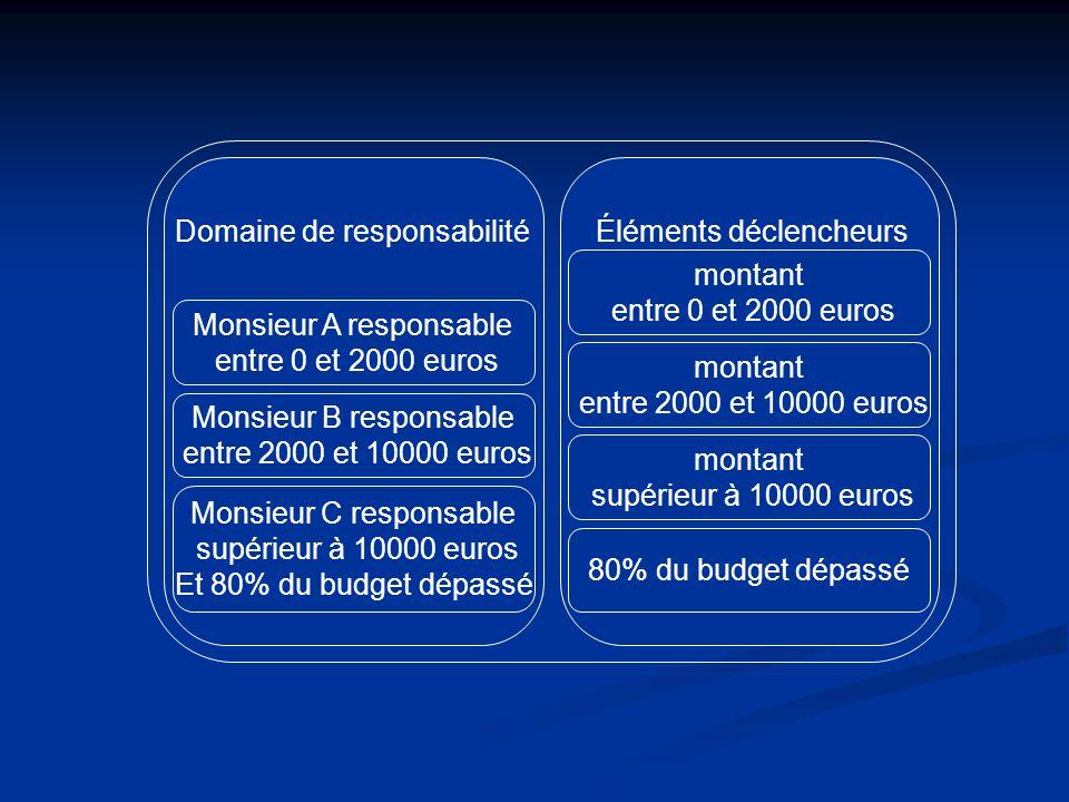 Monsieur A responsable entre 0 et 2000 euros Monsieur B responsable entre 2000 et 10000 euros Monsieur C responsable supérieur à 10000 euros Et 80% du