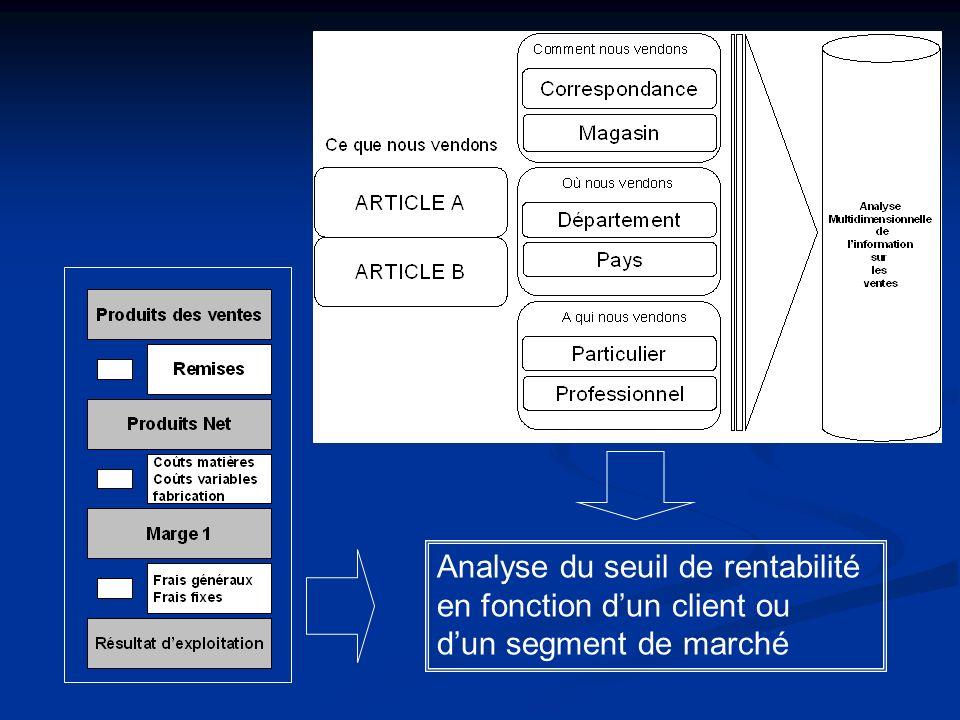 Analyse du seuil de rentabilité en fonction dun client ou dun segment de marché