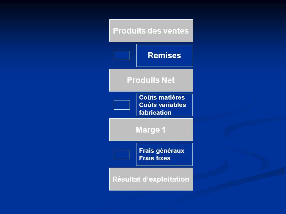 Produits des ventes Produits Net Remises Coûts matières Coûts variables fabrication Marge 1 Frais généraux Frais fixes Résultat dexploitation
