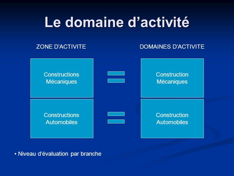 Le domaine dactivité Constructions Mécaniques Construction Mécaniques Niveau dévaluation par branche ZONE DACTIVITEDOMAINES DACTIVITE Constructions Au