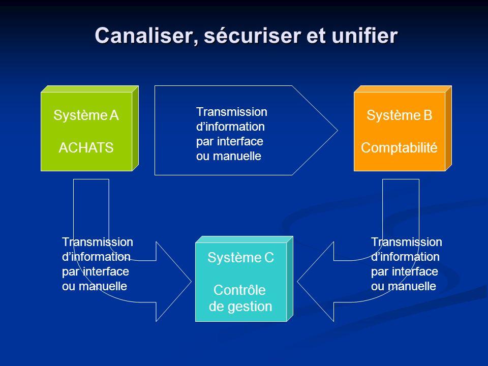 Canaliser, sécuriser et unifier Système A ACHATS Système B Comptabilité Système C Contrôle de gestion Transmission dinformation par interface ou manue