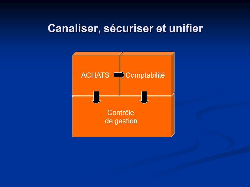 Canaliser, sécuriser et unifier Contrôle de gestion ACHATSComptabilité