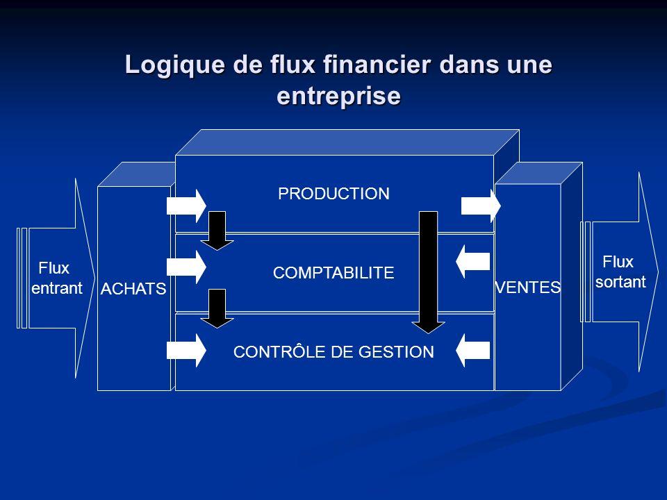 Logique de flux financier dans une entreprise ACHATS CONTRÔLE DE GESTION COMPTABILITE PRODUCTION VENTES Flux entrant Flux sortant