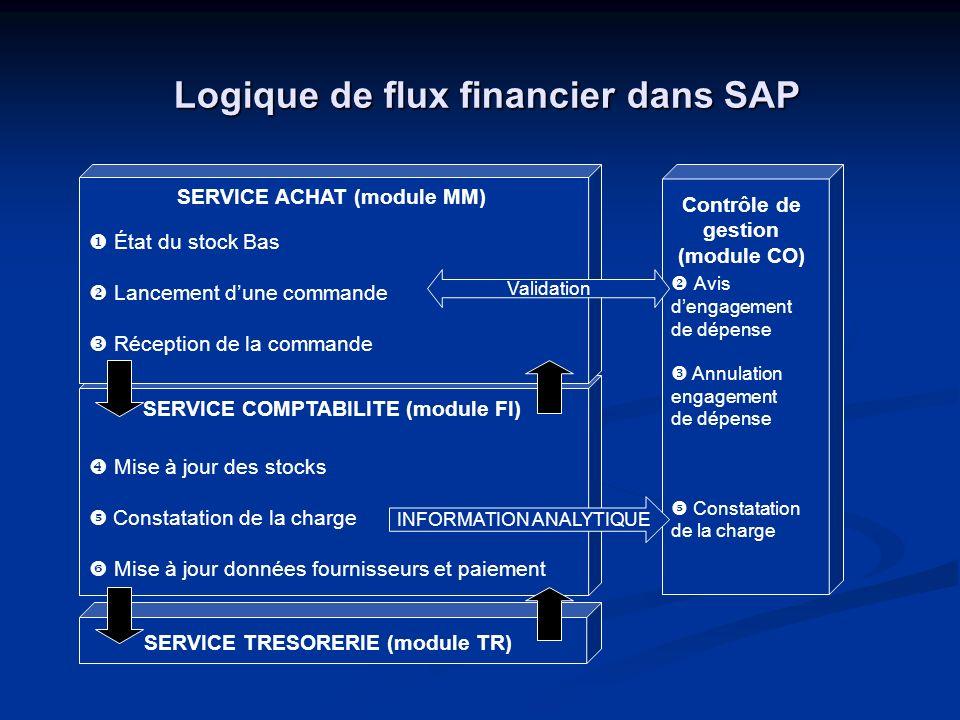 Données Communication SD TR AM HR FI MM PP CO Données Marketing Entrepôt de données SAP ERPBusiness Intelligence Indicateur de gestion et de performance