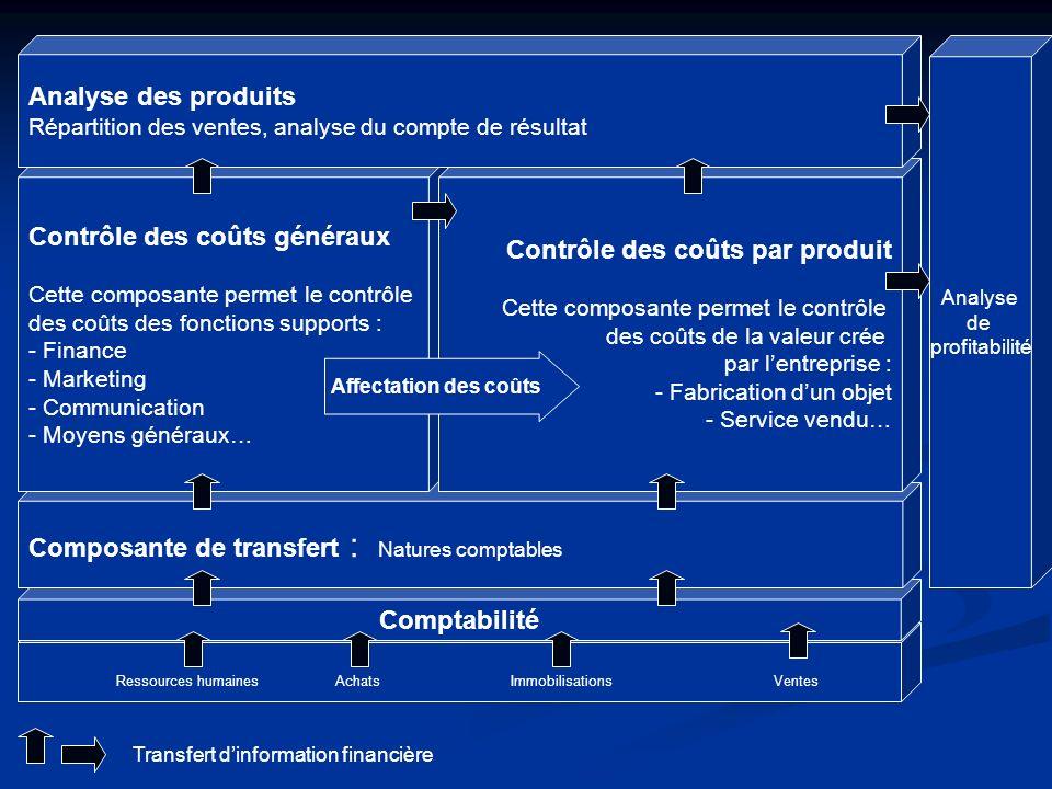 Comptabilité Composante de transfert : Natures comptables Contrôle des coûts généraux Cette composante permet le contrôle des coûts des fonctions supp