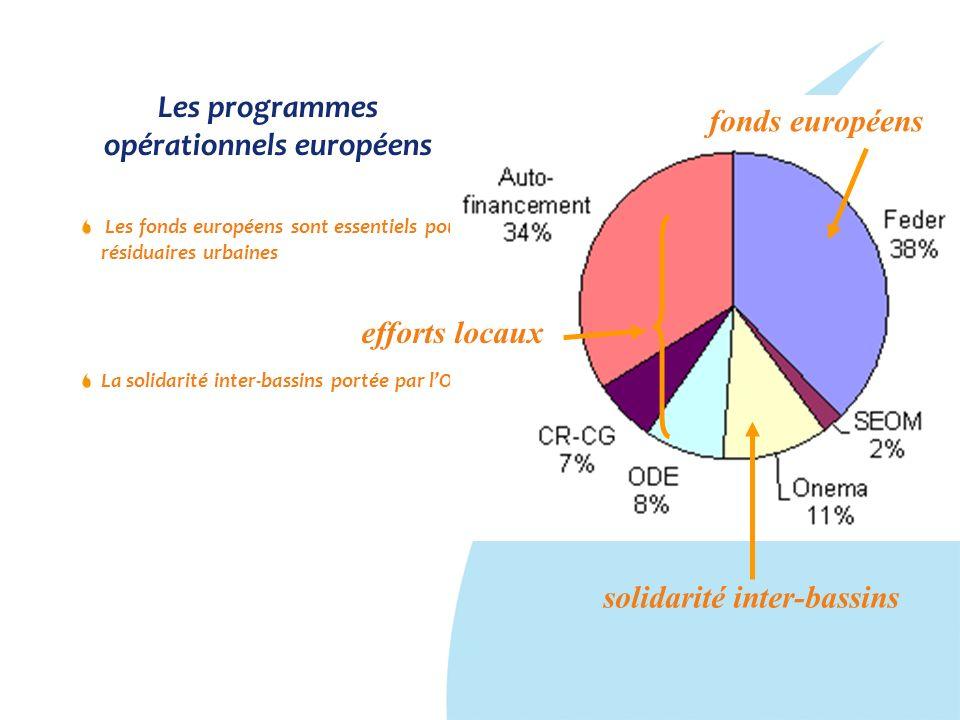 Les programmes opérationnels européens Les fonds européens sont essentiels pour la mise en œuvre de le directive sur les eaux résiduaires urbaines La