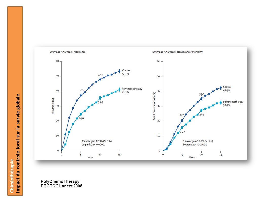Chimiothérapie Impact du controle local sur la survie globale PolyChemoTherapy EBCTCG Lancet 2005