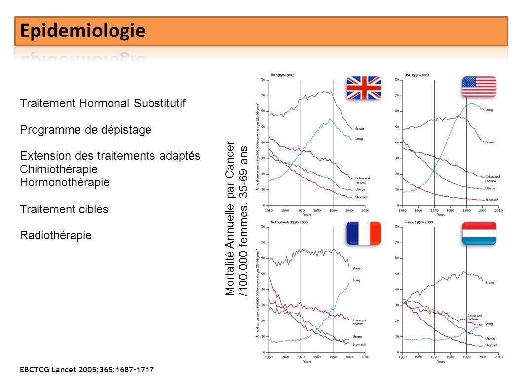 Mortalité Annuelle par Cancer /100.000 femmes. 35-69 ans Traitement Hormonal Substitutif Programme de dépistage Extension des traitements adaptés Chim