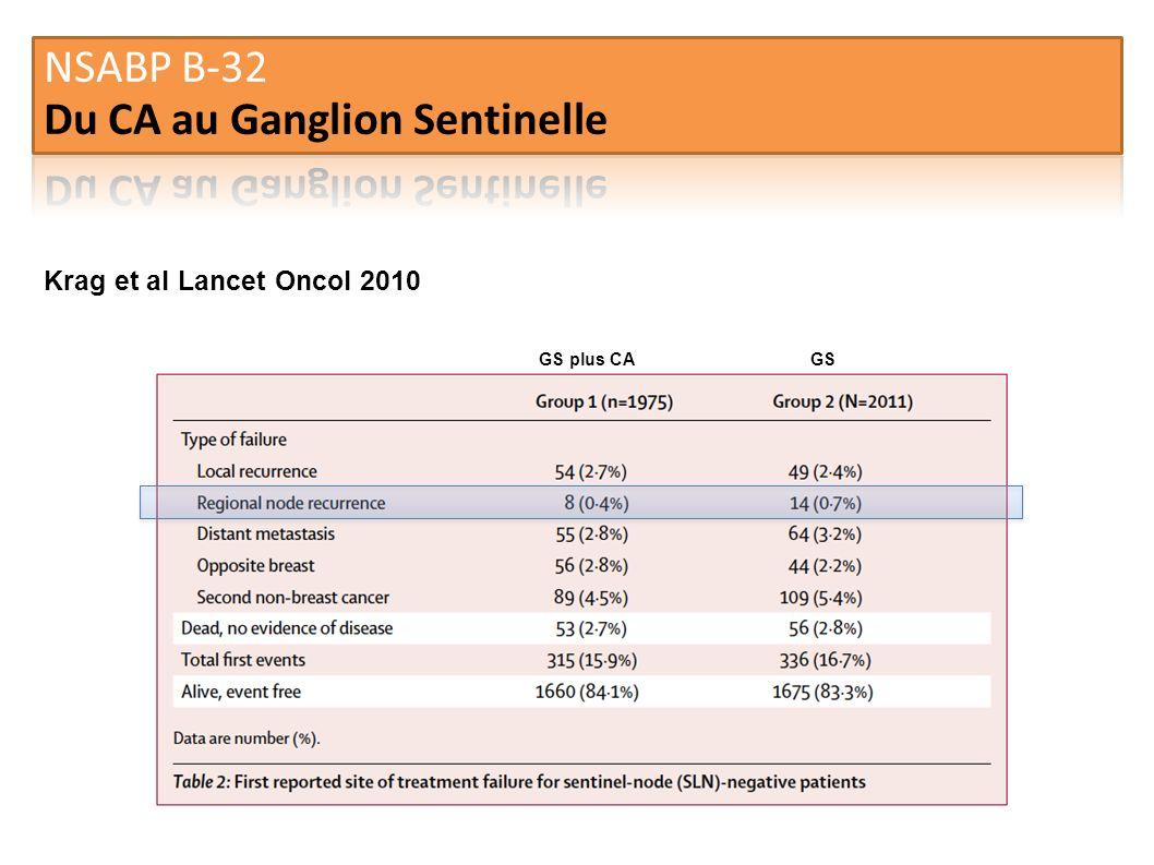 Krag et al Lancet Oncol 2010 GS plus CAGS
