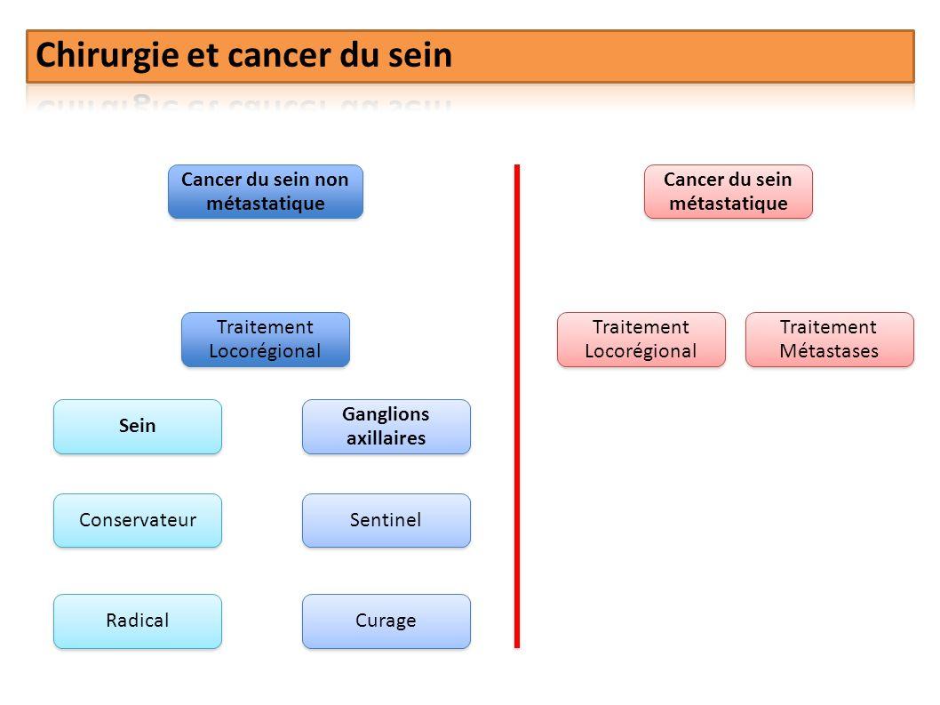 Cancer du sein non métastatique Cancer du sein métastatique Traitement Locorégional Traitement Locorégional Traitement Locorégional Traitement Métasta