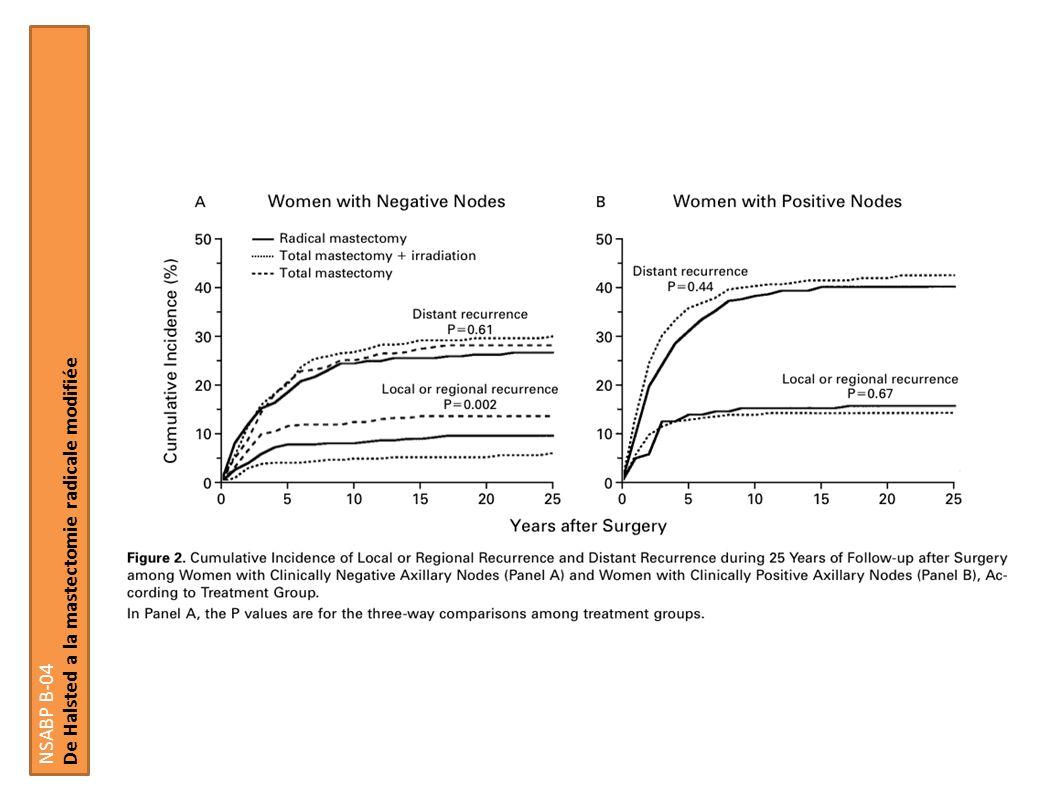 Hormonothérapie Impact du controle local sur la survie globale Hormonal Therapy EBCTCG Lancet 2005