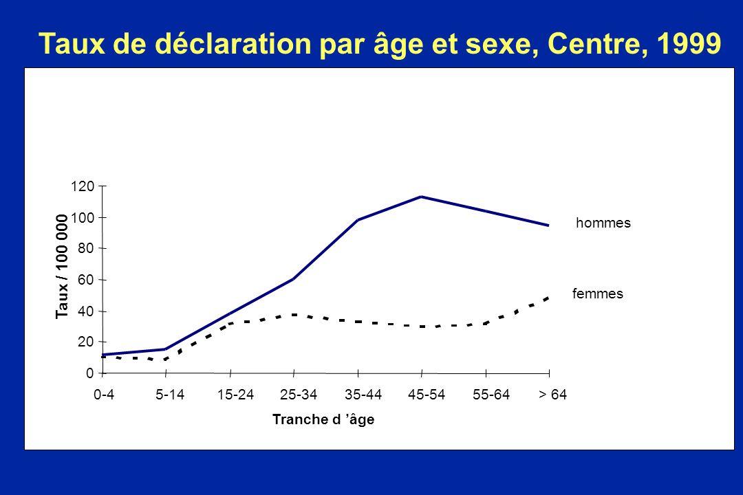0 20 40 60 80 100 120 0-4 5-14 15-24 25-34 35-44 45-54 55-64> 64 hommes femmes Taux de déclaration par âge et sexe, Centre, 1999 Taux / 100 000 Tranch