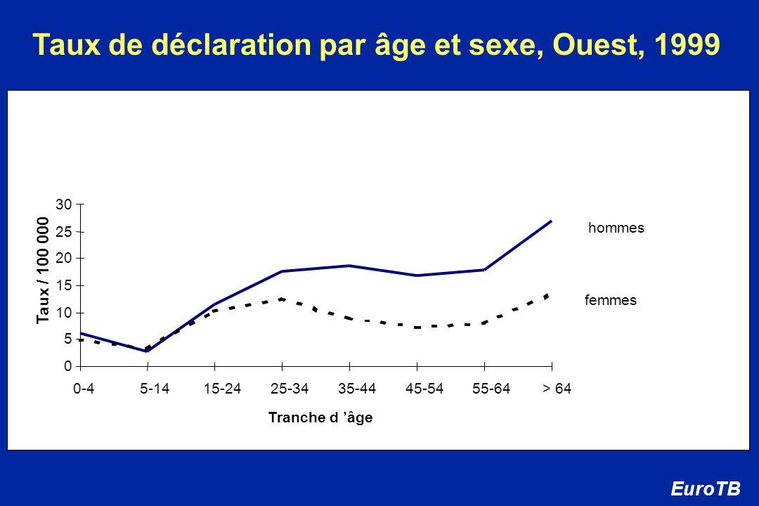 0 5 10 15 20 25 30 0-4 5-14 15-24 25-34 35-44 45-54 55-64> 64 Tranche d âge Taux de déclaration par âge et sexe, Ouest, 1999 EuroTB Taux / 100 000 hom