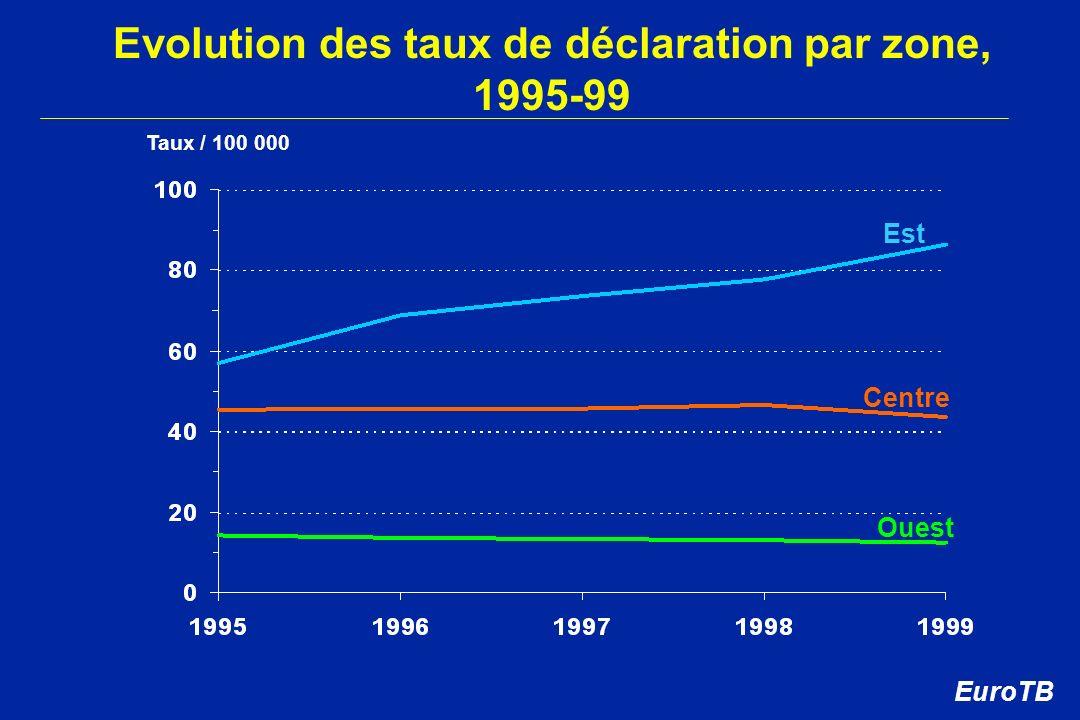Evolution des taux de déclaration par zone, 1995-99 Taux / 100 000 Centre Ouest Est EuroTB