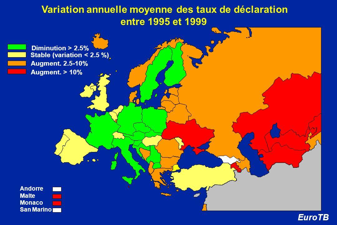 Variation annuelle moyenne des taux de déclaration entre 1995 et 1999 Stable (variation < 2.5 %) Augment. 2.5-10% Diminution > 2.5% Augment. > 10% Eur