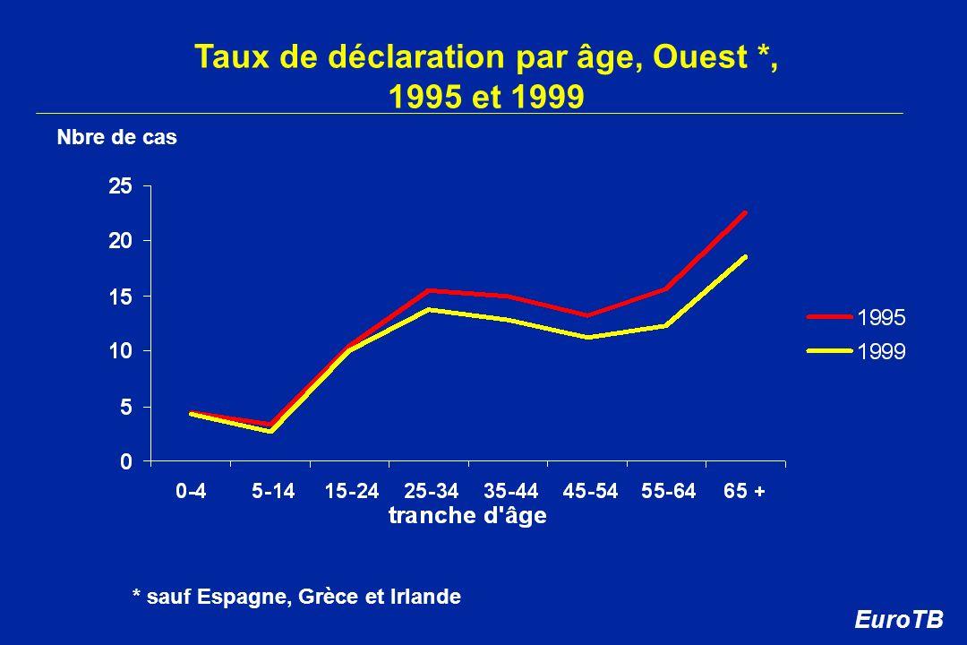 Taux de déclaration par âge, Ouest *, 1995 et 1999 * sauf Espagne, Grèce et Irlande Nbre de cas EuroTB