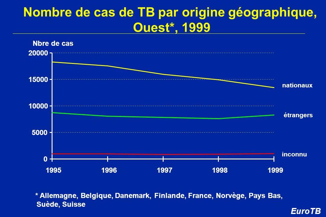 Nombre de cas de TB par origine géographique, Ouest*, 1999 étrangers nationaux inconnu * Allemagne, Belgique, Danemark, Finlande, France, Norvège, Pay