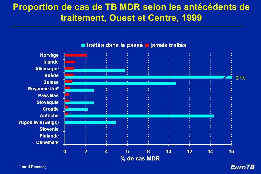 Proportion de cas de TB MDR selon les antécédents de traitement, Ouest et Centre, 1999 % de cas MDR Norvège Irlande Allemagne Suède Suisse Royaume Uni