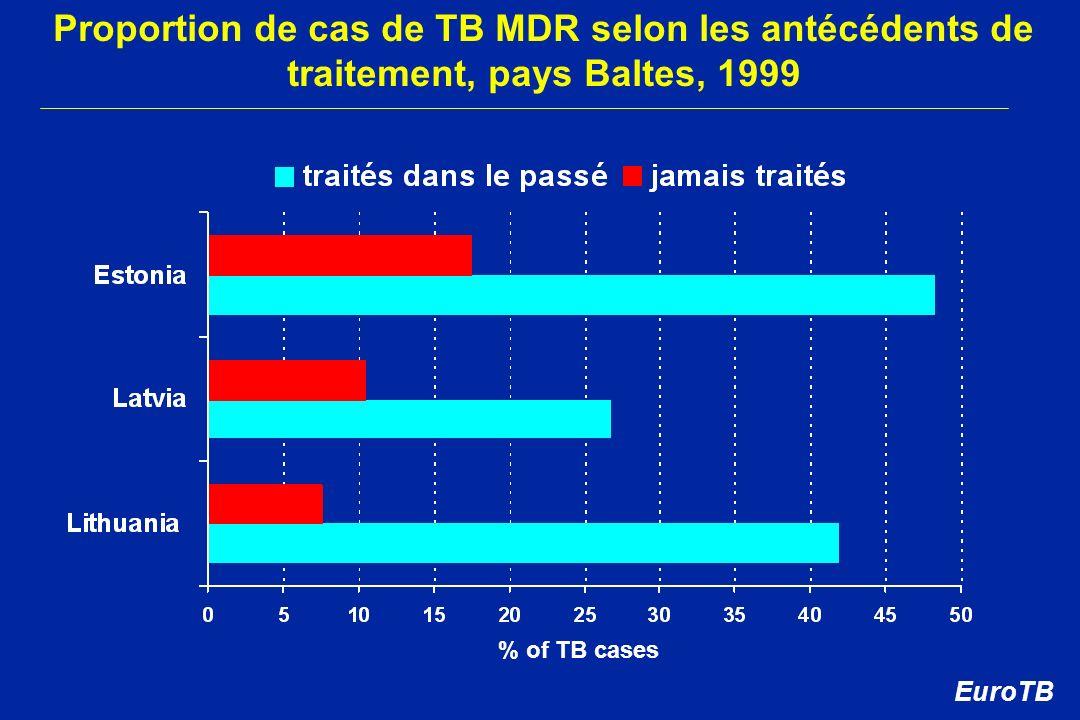 Proportion de cas de TB MDR selon les antécédents de traitement, pays Baltes, 1999 % of TB cases EuroTB