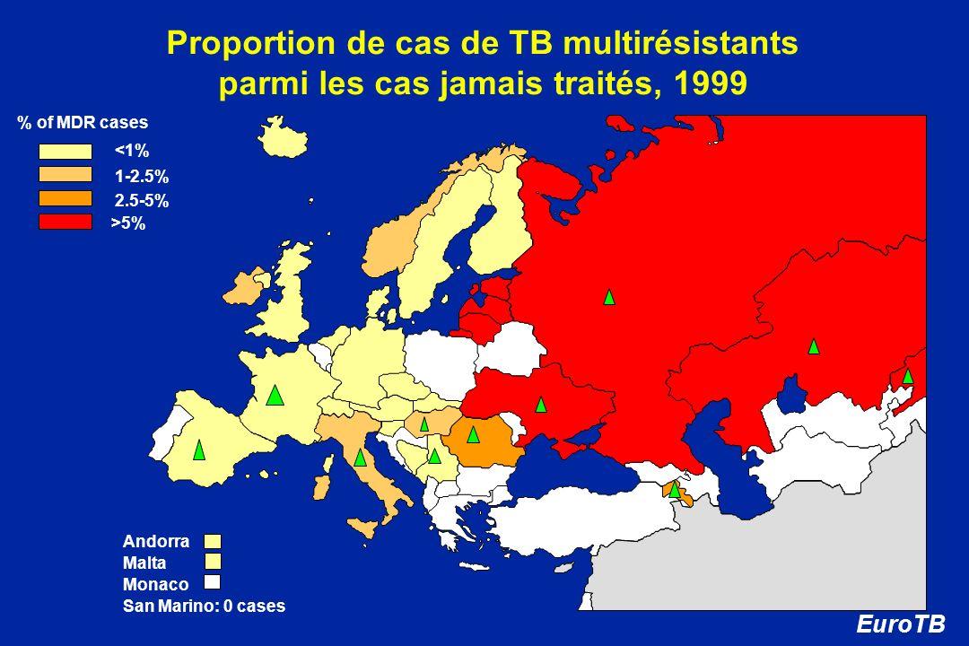 Proportion de cas de TB multirésistants parmi les cas jamais traités, 1999 1-2.5% <1% Andorra Malta Monaco San Marino: 0 cases 2.5-5% >5% EuroTB % of
